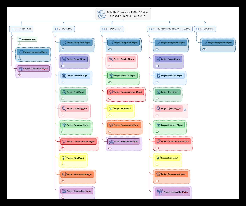 Framework Overview